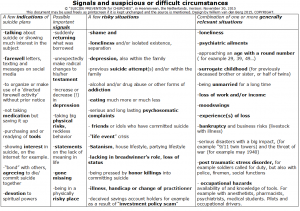 SIGNALS AND SUSPICIONS OR DIFFICULT CIRCUMSTANCES